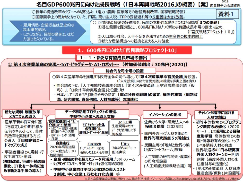 名目GDP600 兆円に向けた成長戦略(「日本再興戦略2016」の概要)【案】