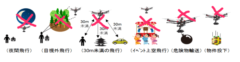 飛行禁止方法