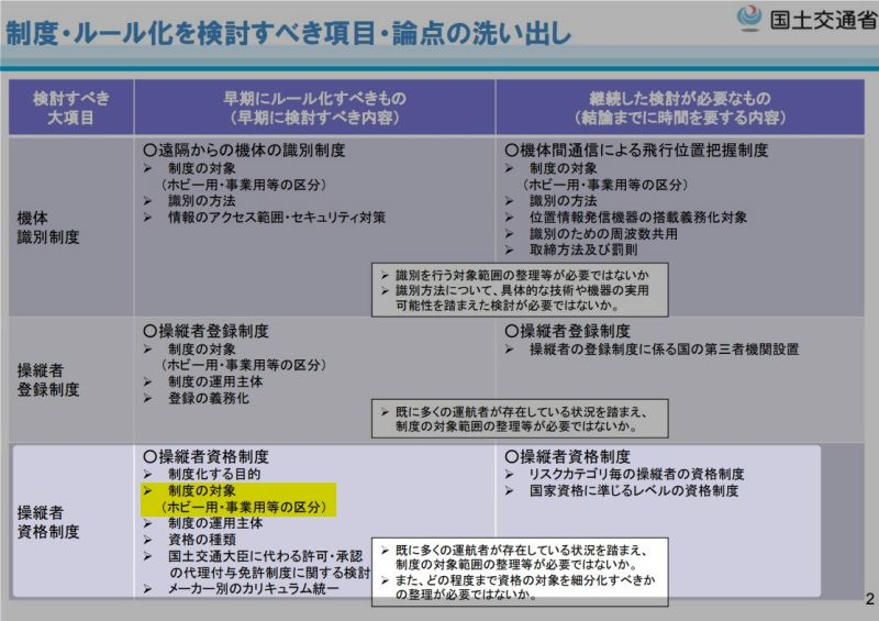 小型無人機に関する関係府省庁連絡会議